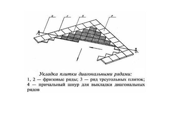 Разметка в диагональ комбинированная схема