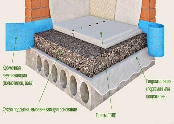 Схема «сухой» стяжки