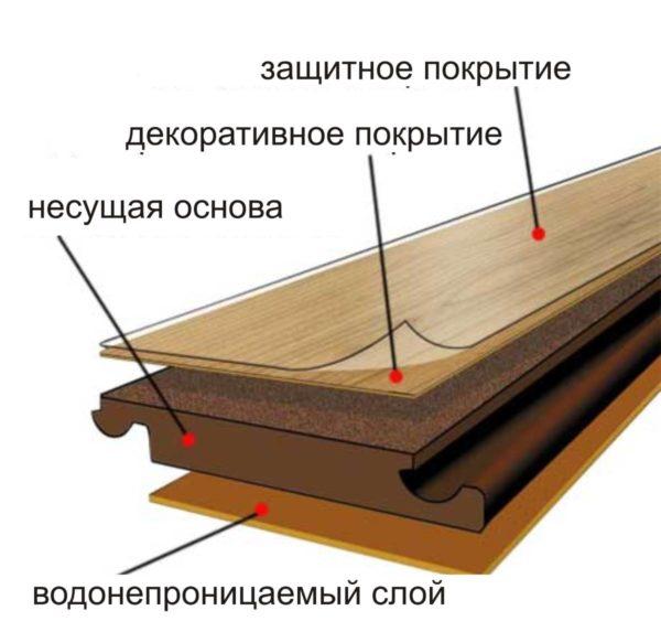 Структура ламината - схема
