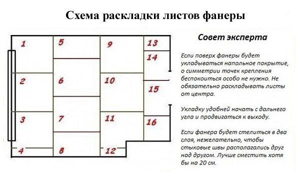 Схема укладки фанеры