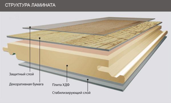 HDF-ламинат