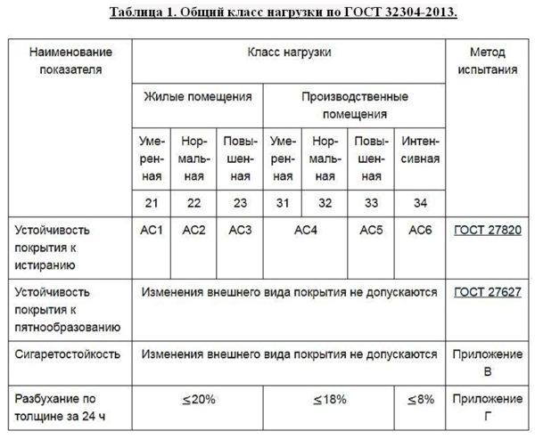 Классы износостойкости ламината - таблица