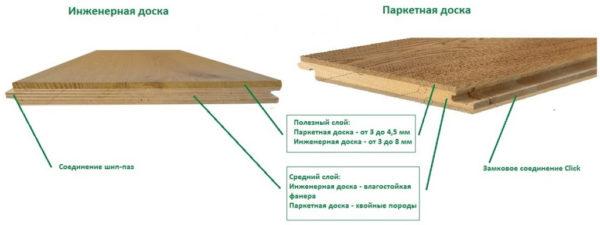 Структура паркетной и инженерной доски