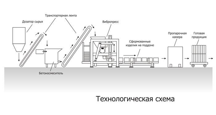 Технология производства ФЭМ методом вибропрессовки