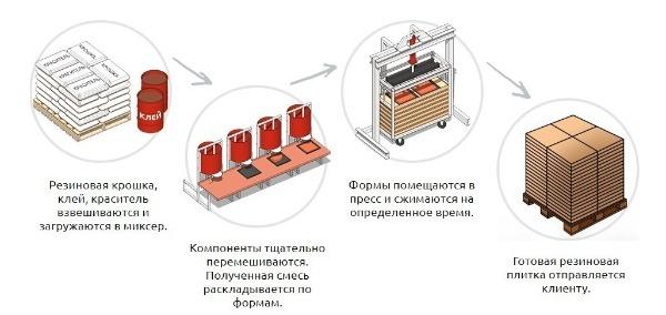 Технология выпуска резиновых элементов ФЭМ