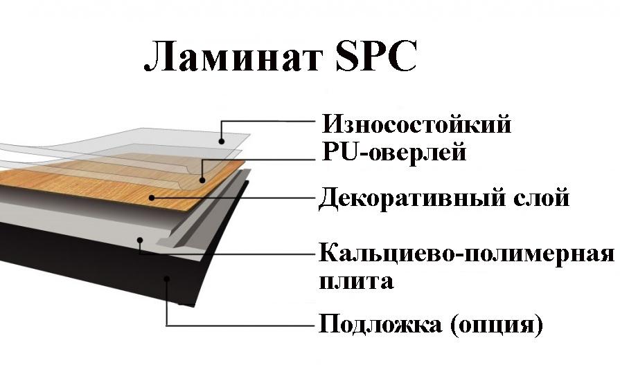Рис. 2 Состав минерально-полимерного ламината